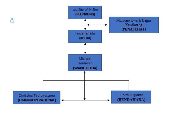 https://www.vihararumahsuci.com/image-upload/Struktur-Pengurus-Harian.jpeg